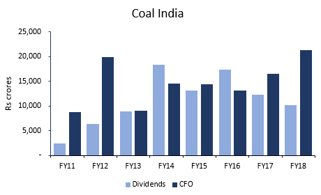 Coal India Limited Dividends