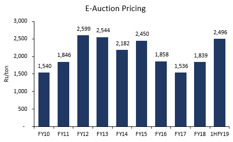 Coal India Limited E-Auction Pricing