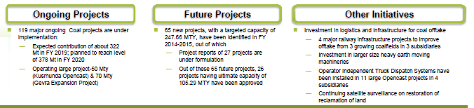 Coal India Ongoing & Future Projects