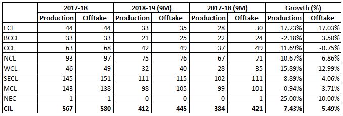Coal India Operations