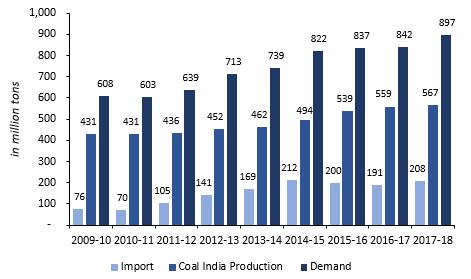Coal India Production versus Coal Imports