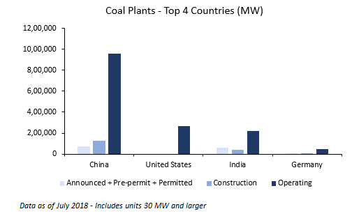 Coal Plants - Top Four Countries