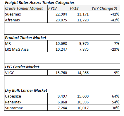 Freight rates in Shipping Industry