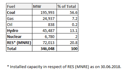 Fuel Wise Power Production in India