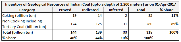 Geological resource of Indian coal