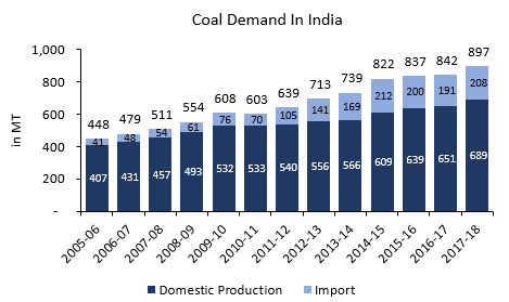 Indian Coal Demand
