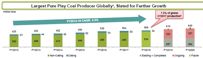 Largest Coal Producer Globally