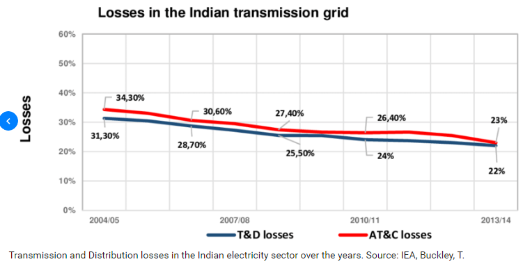 Losses in The Indian Transmission Grid