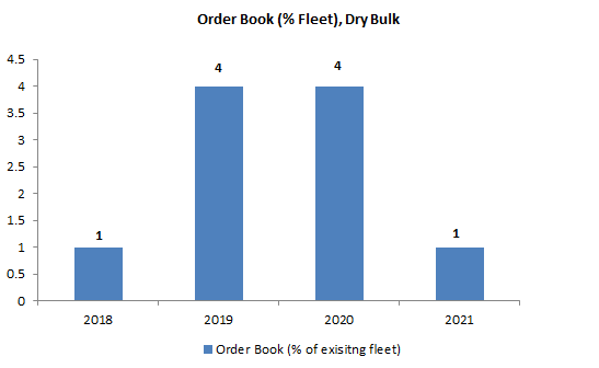 Order Book - Dry Bulk Shipping