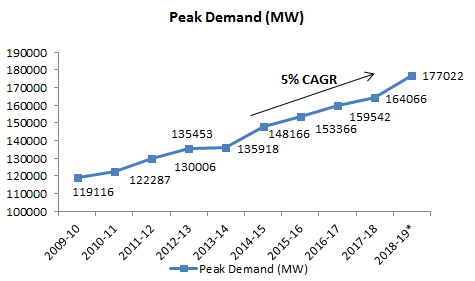Peak Power Demand Trend in India