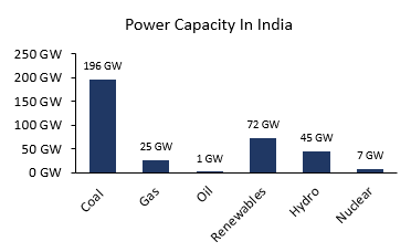 Power Capacity in India