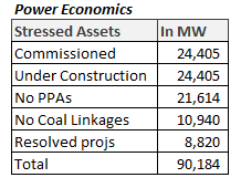 Power Sector in India - Stressed Assets
