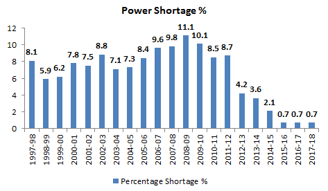 Reducing Power Shortage in India