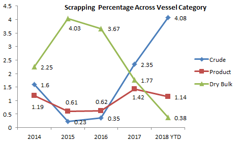 Scrapping Percentage Across Vessel Categories - shipping industry