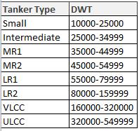Tanker Ship Types
