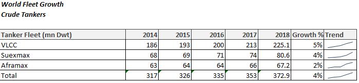 World Fleet Growth - Crude Tankers