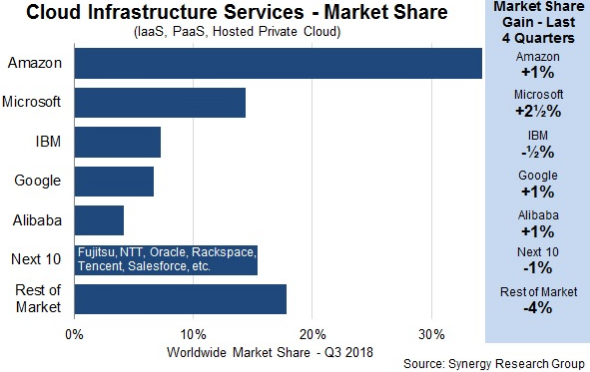 Cloud Infrastructure Services - Market Share