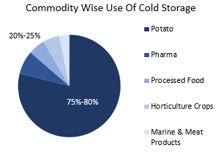 Comodity Wise Use of Cold Storage