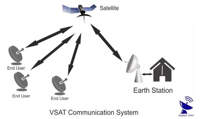 VSAT Communication System