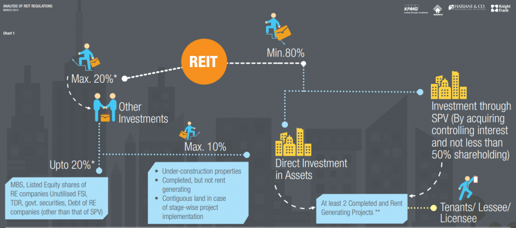 Analysis of REIT Regulations