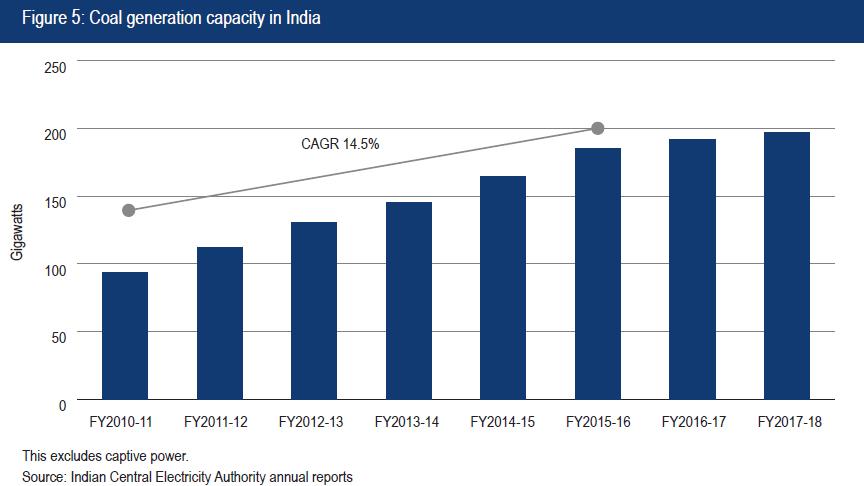 Coal Generation Capacity in India