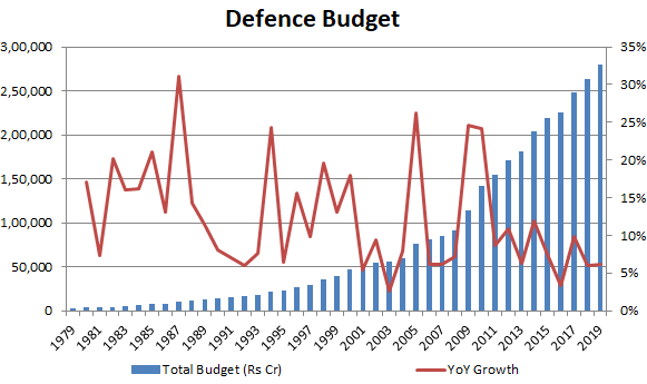 Defence Budget of India