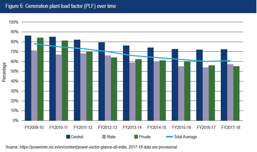 Generation Plant Load Factor PLF over time