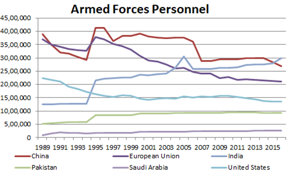Global Armed Forces Personnel