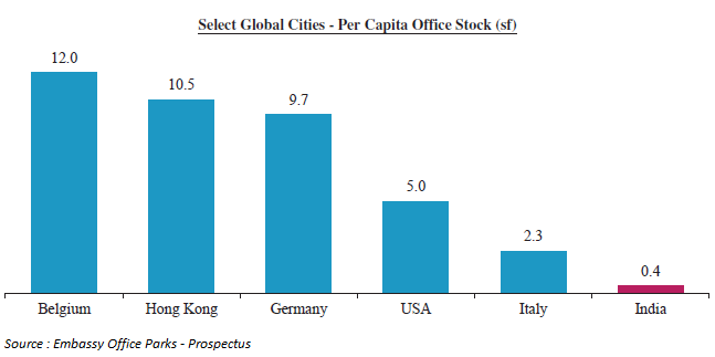 Global Cities - Per Capita Office Stock
