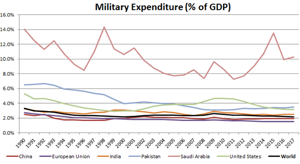 Global Military Expenditure - Percentage of GDP