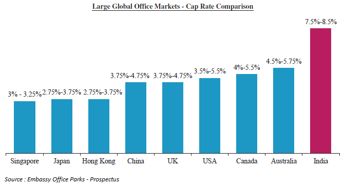 Global Office Markets - Cap Rate Comparison
