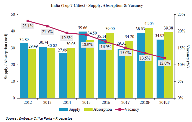 India Office Market Top 7 Cities - Supply Absorption and Vacancy