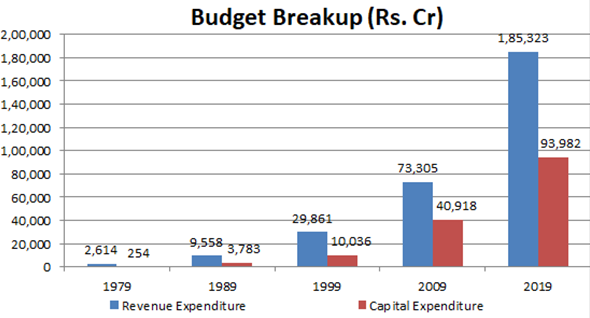 Indian Defence - Budget Breakup in Crores