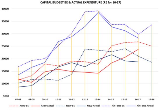 Indian Defence - Capital Budget and Actual Expenditure