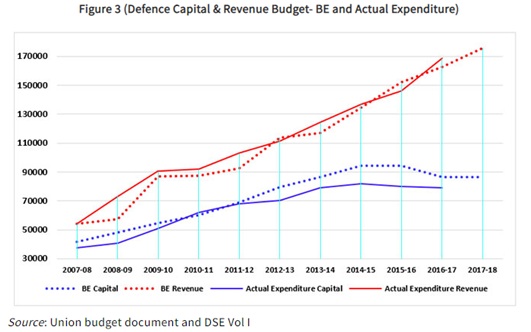 Indian Defence Capital and Revenue Budget