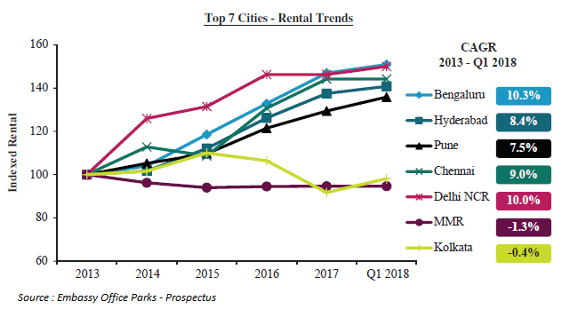 Indian Office Market Top 7 Cities - Rental Trends