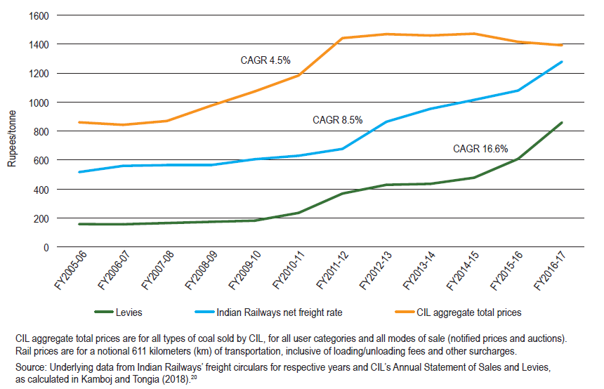 Indian Railways Rising Freight Tariffs Hurting Coal India