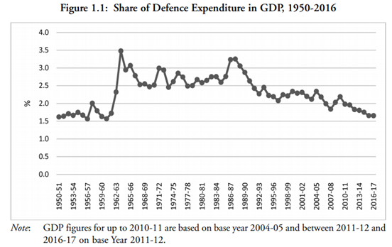 India's Share of Defence Expenditure In GDP