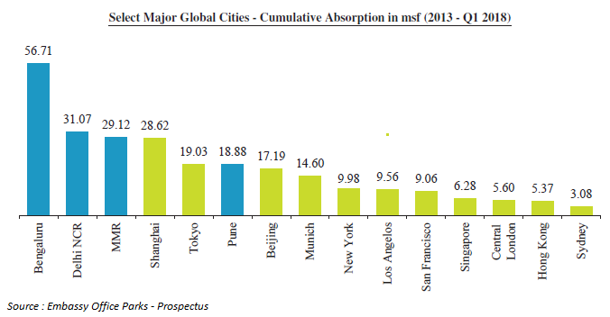 Major Global Cities - Cumulative Absorption