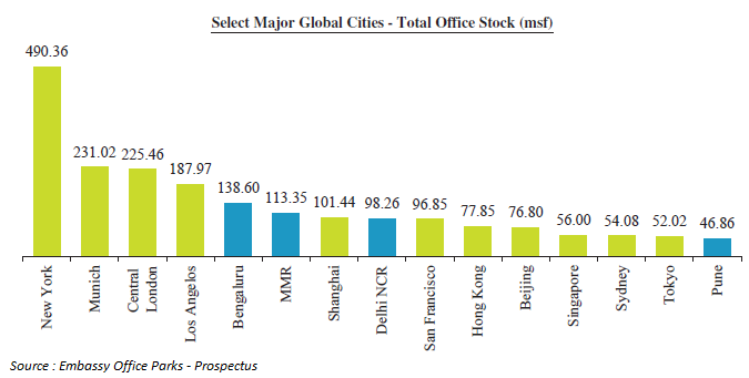 Major Global Cities - Total Office Stock