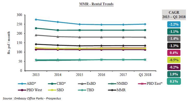 Mumbai Metropolitan Region Rental Trends