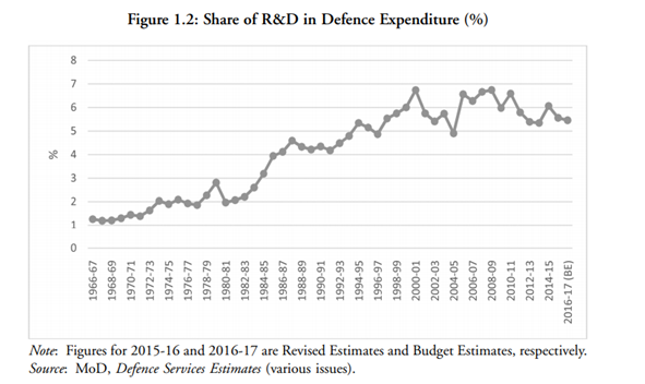 Share of Research and Development in Indian Defence Expenditure