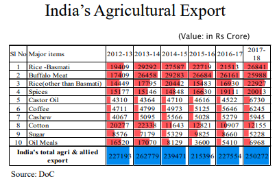 Agricultural Export in India - Oils