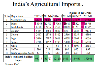 Agricultural import in India - Vegetable Oil