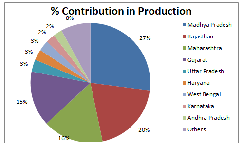 Contribution In Production Oilseeds India