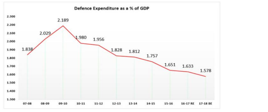 Defence Expenditure as a Perentage of GDP