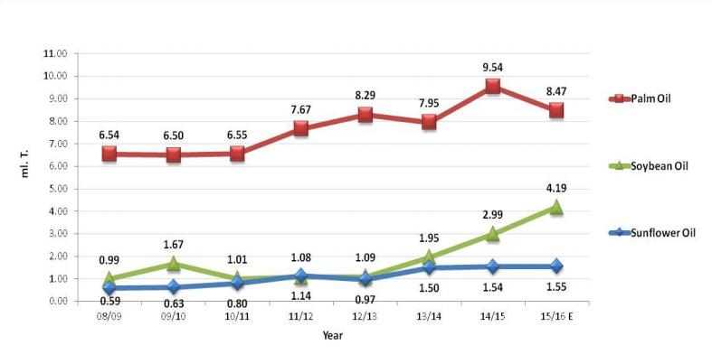 Import Breakup Of Edible Oil In India