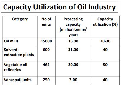 Indian Edible Oil Industry Capacity Utilization