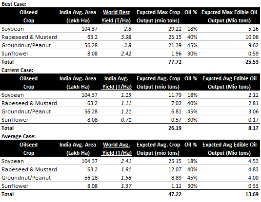 Indian edible oil production Estimation