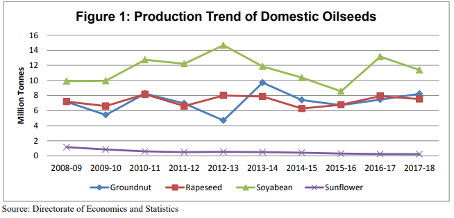 Production Trend of Domestic Oilseeds